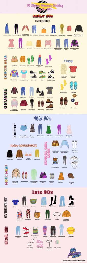 A 90s fashion timeline of women's clothing from the early, mid and late 90s